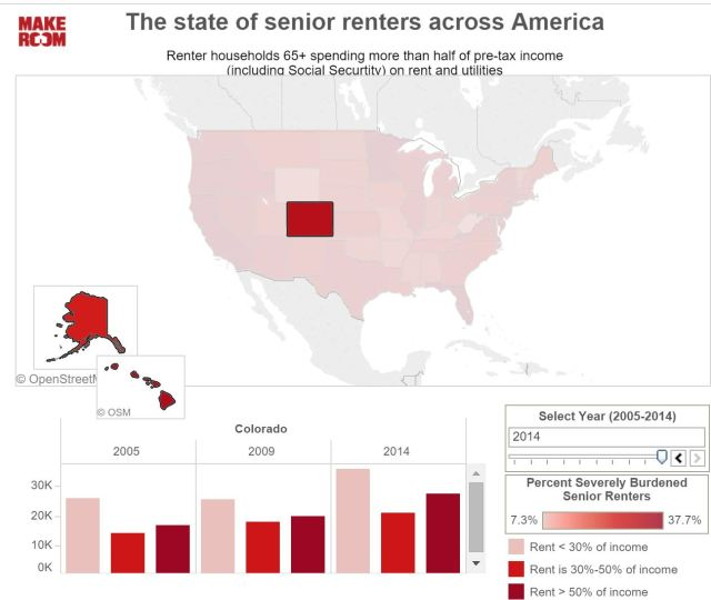 Graph of high senior rental rates